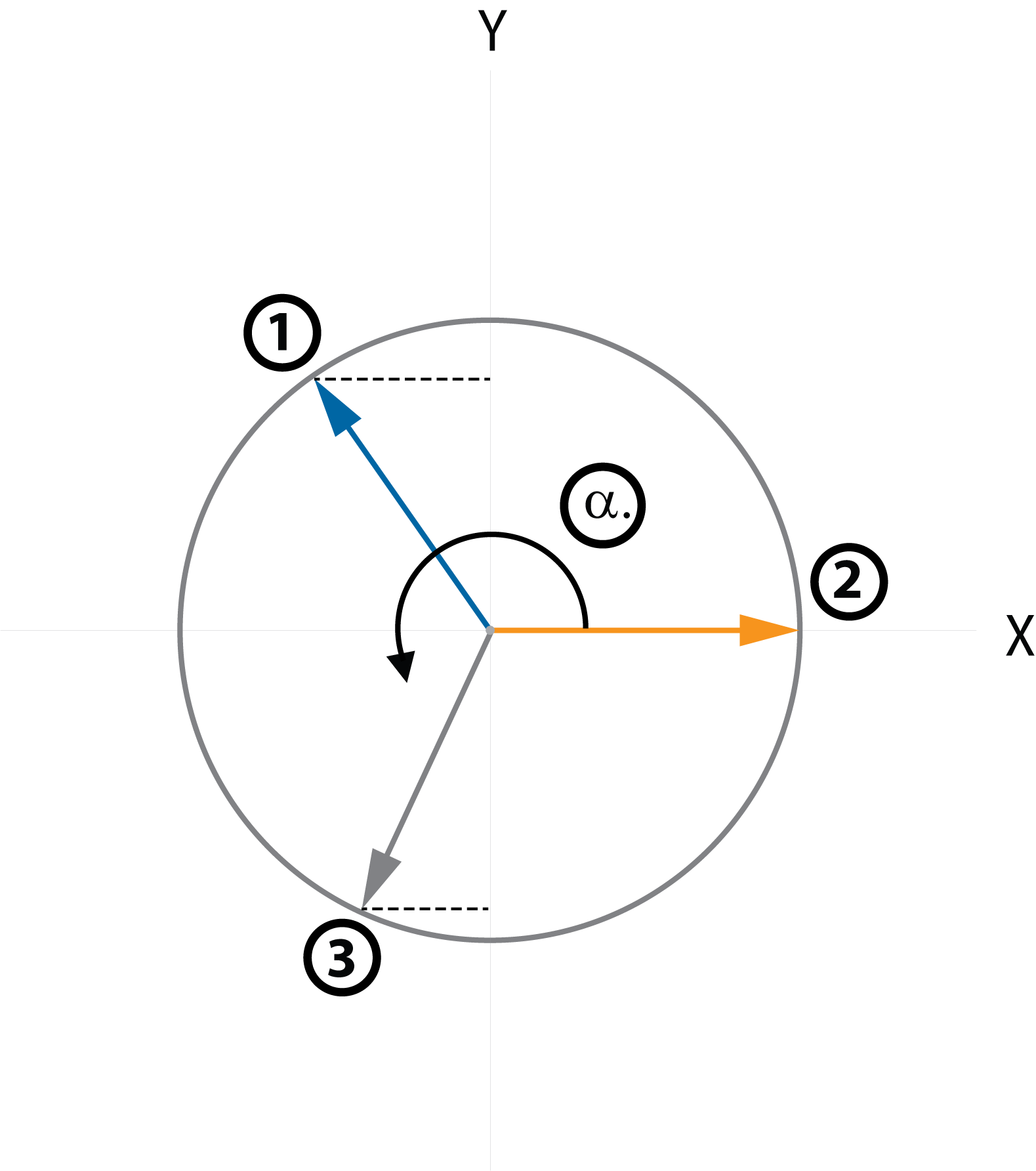 circle graph three phase