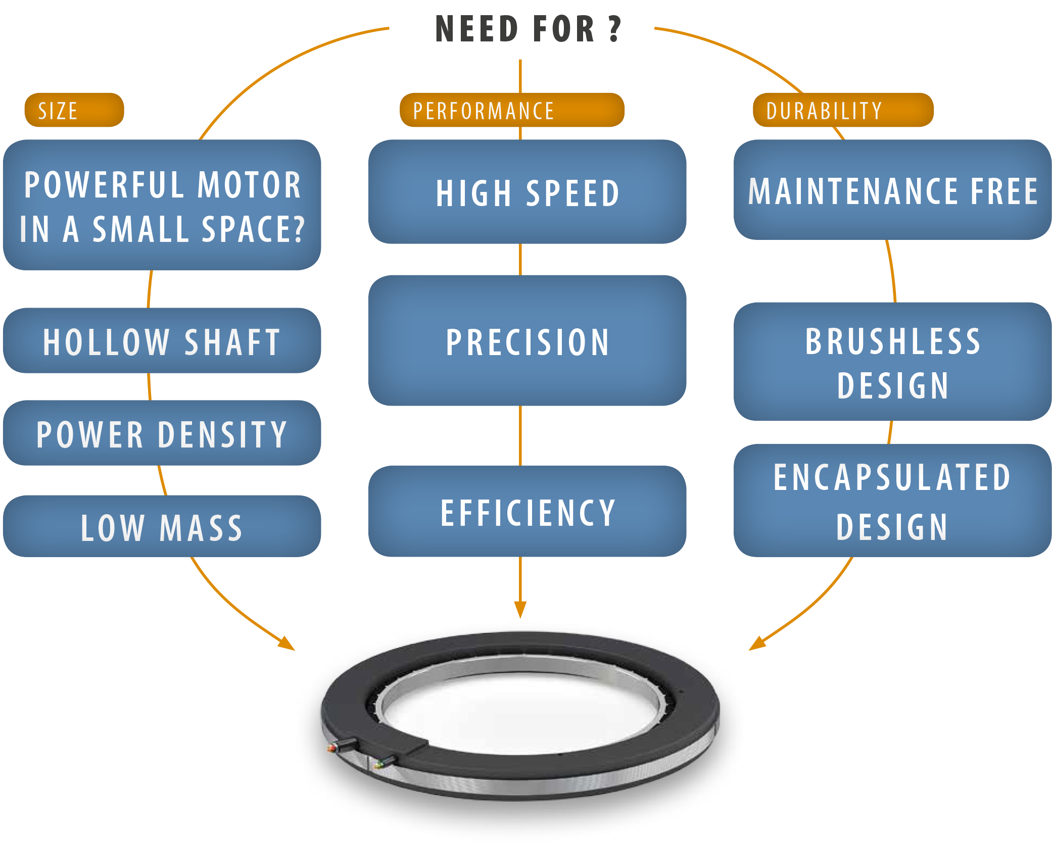 Advantages of a torque motor