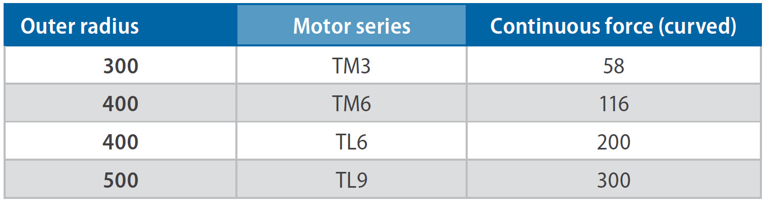 table outer radius and motor series